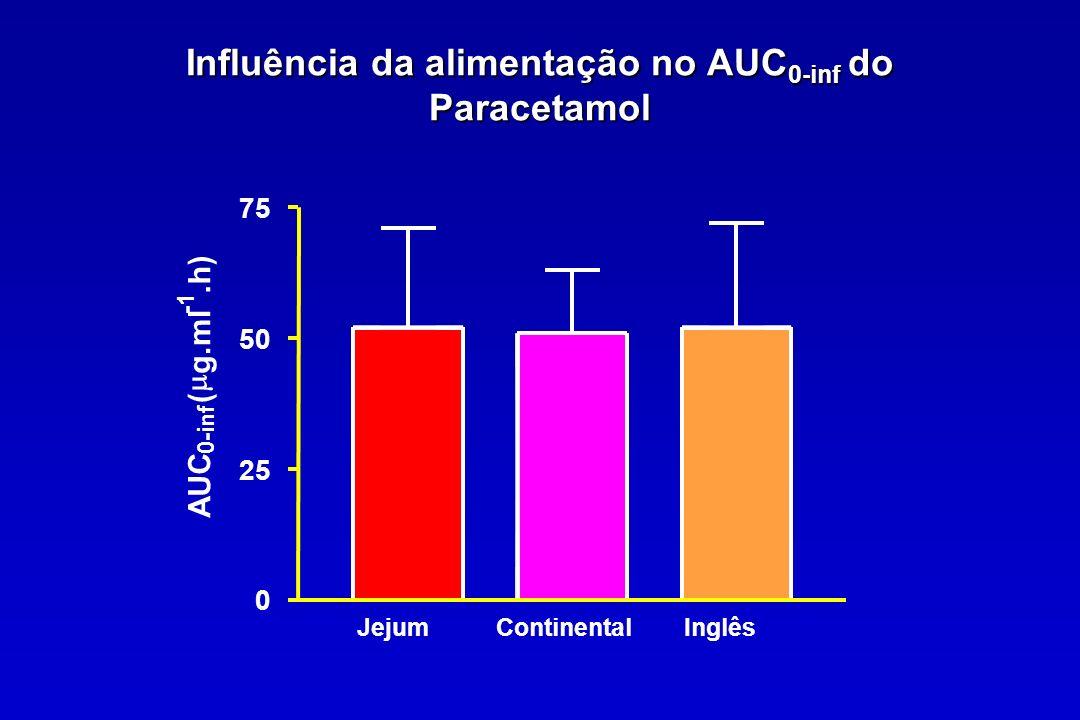 Influência da alimentação no AUC 0-inf do Paracetamol JejumContinentalInglês 0 25 50 75 AUC 0-inf ( g.ml.h)