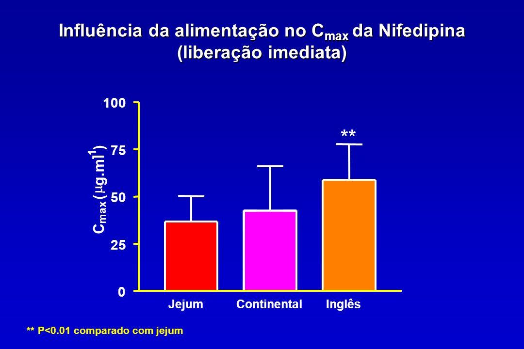 Influência da alimentação no C max da Nifedipina (liberação imediata) ** P<0.01 comparado com jejum JejumContinentalInglês 0 25 50 75 100 ** C max ( g