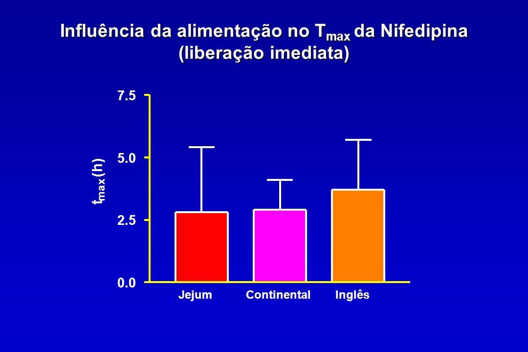 Influência da alimentação no T max da Nifedipina (liberação imediata) JejumContinentalInglês 0.0 2.5 5.0 7.5 t max (h)