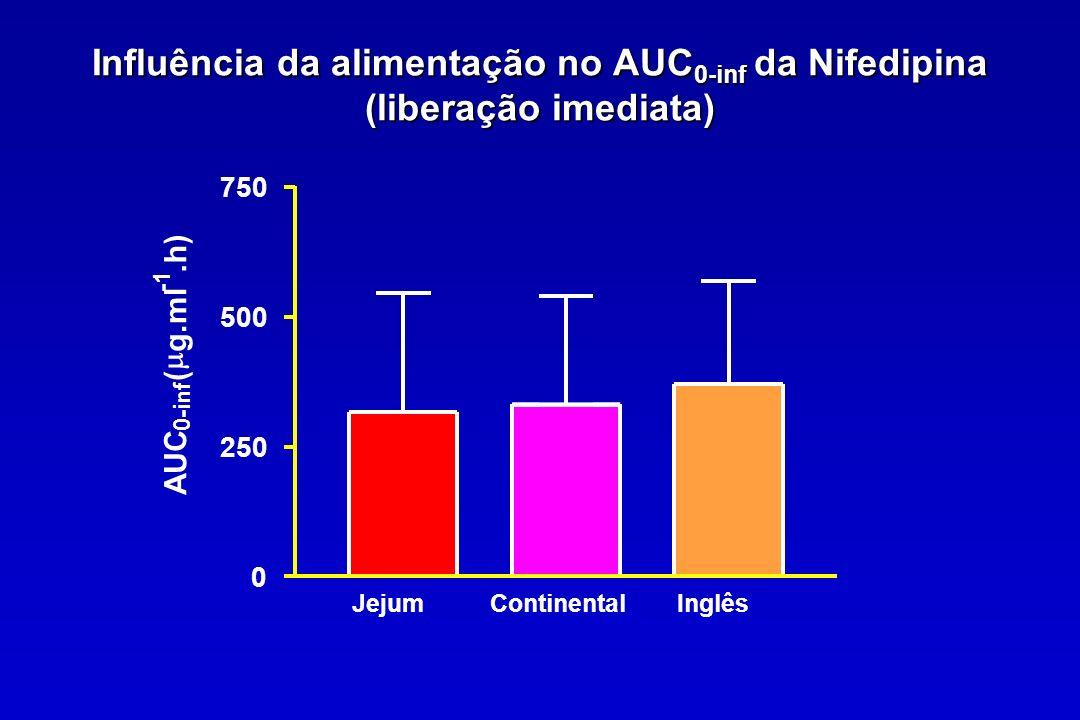 Influência da alimentação no AUC 0-inf da Nifedipina (liberação imediata) JejumContinentalInglês 0 250 500 750 AUC 0-inf ( g.ml.h)
