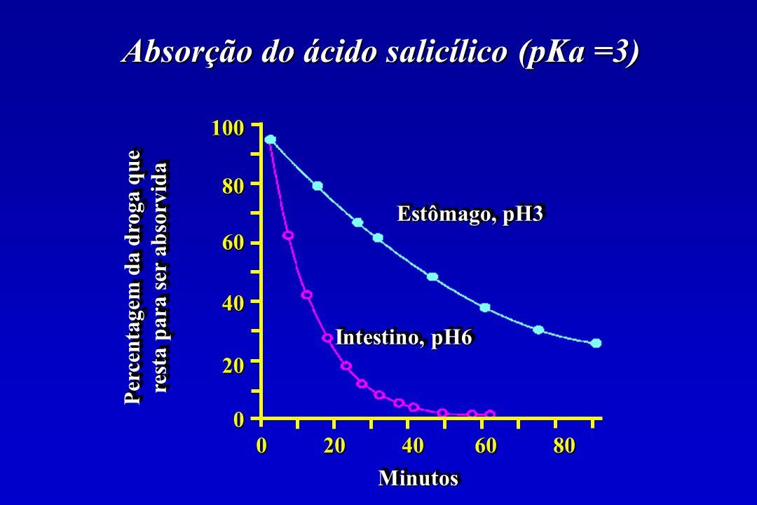 0 20 40 60 80 Percentagem da droga que resta para ser absorvida 100806040200 MinutosMinutos Estômago, pH3 Intestino, pH6 Absorção do ácido salicílico