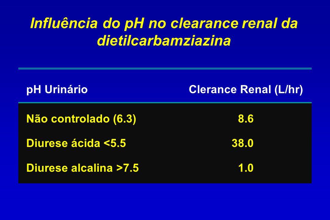 Influência do pH no clearance renal da dietilcarbamziazina pH Urinário Clerance Renal (L/hr) Não controlado (6.3) 8.6 Diurese ácida <5.538.0 Diurese a