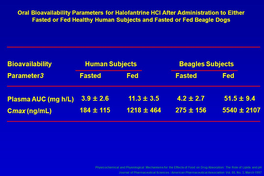 Oral Bioavailability Parameters for Halofantrine HCl After Administration to Either Fasted or Fed Healthy Human Subjects and Fasted or Fed Beagle Dogs