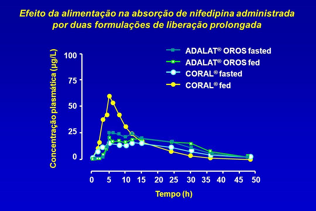 100 75 50 25 0 0 5 10 15 20 25 30 35 40 45 50 Concentração plasmática (μg/L) Tempo (h) CORAL ® fed CORAL ® fasted ADALAT ® OROS fed ADALAT ® OROS fast