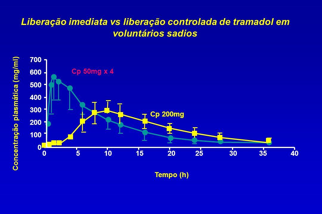 0 5 10 15 20 25 30 35 40 700 600 500 400 300 200 100 0 Concentração plasmática (mg/ml) Tempo (h) Liberação imediata vs liberação controlada de tramado