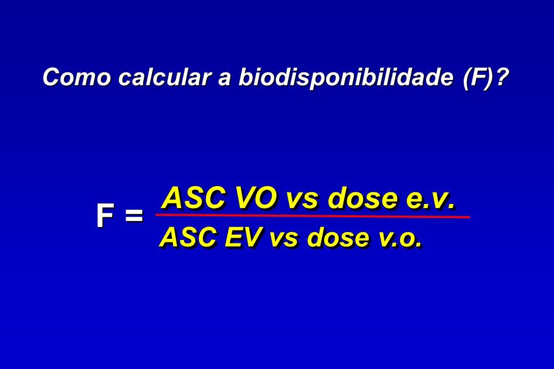 0 20 40 60 80 Percentagem da droga que resta para ser absorvida 100806040200 MinutosMinutos Estômago, pH3 Intestino, pH6 Absorção do ácido salicílico (pKa =3)