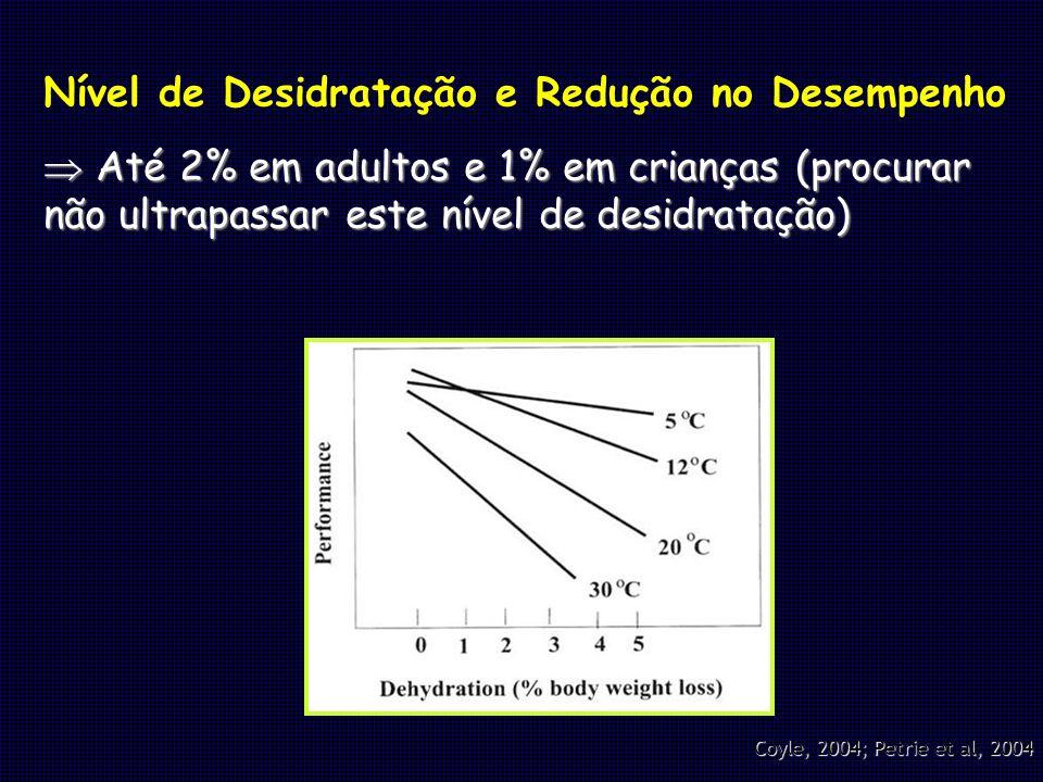 Coyle, 2004; Petrie et al, 2004 Nível de Desidratação e Redução no Desempenho Até 2% em adultos e 1% em crianças (procurar não ultrapassar este nível