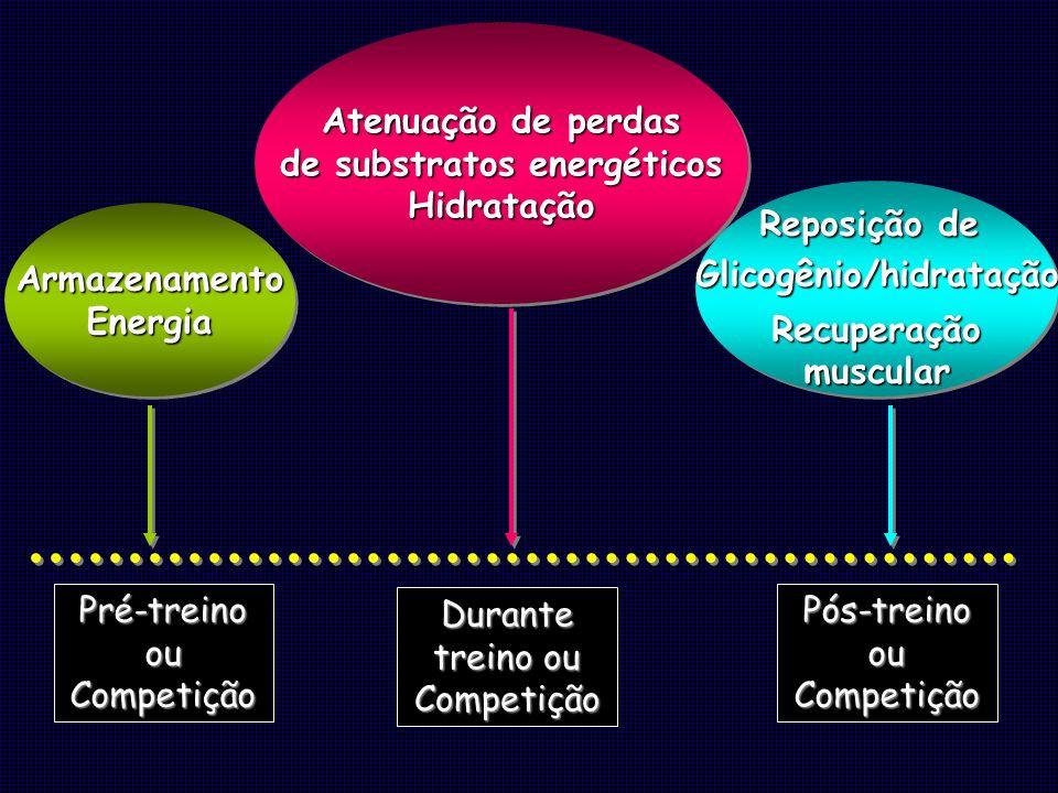 Pré-treino ou Competição Durante treino ou Competição Pós-treino ou Competição ArmazenamentoEnergiaArmazenamentoEnergia Atenuação de perdas de substra