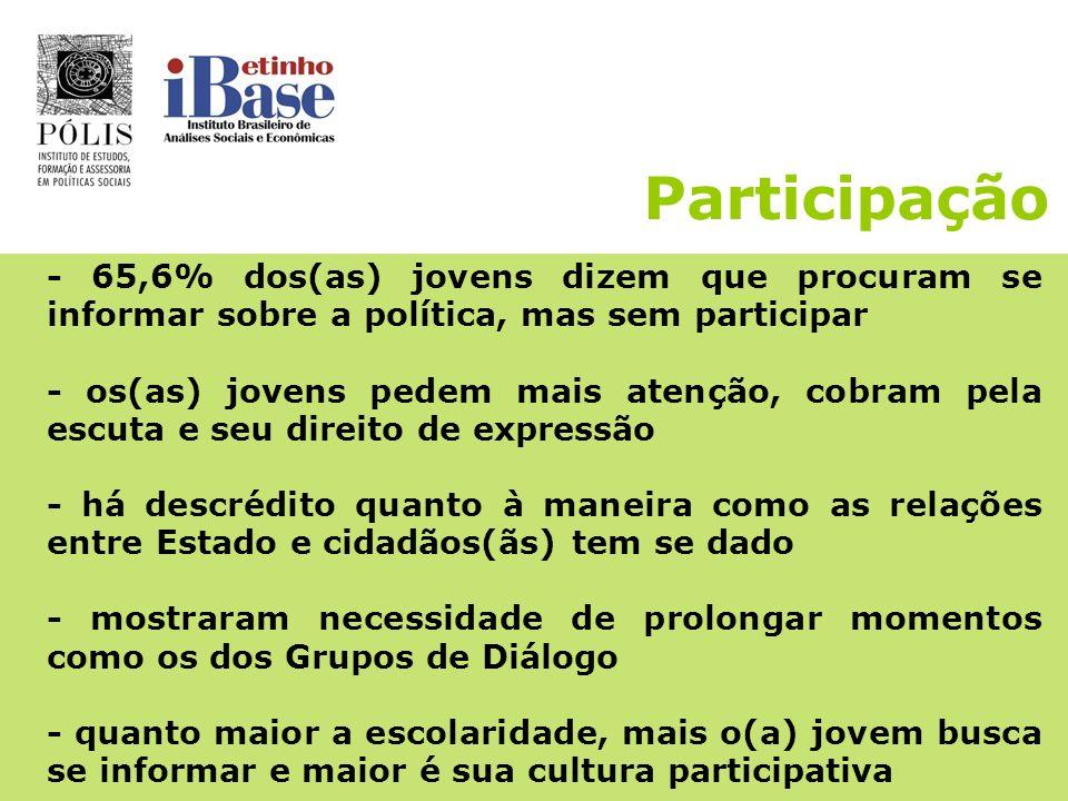 Participação -28,1% dos(as) entrevistados(as) participam de algum grupo (religioso, esportivo, artístico, estudantil, comunicação, etc) (32,4% em SP)
