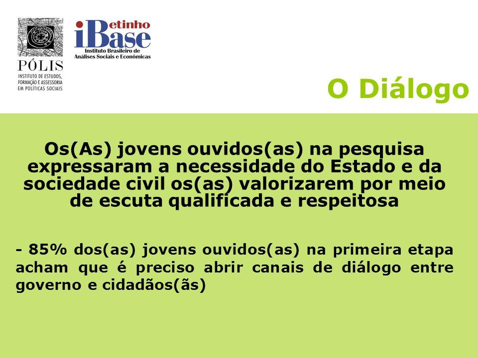 O Diálogo Avaliação dos(as) jovens dos Grupos de Diálogo: -Espaço de aprendizagem -Espaço de expressão/ conhecer opiniões diferentes -Ouvir e respeita