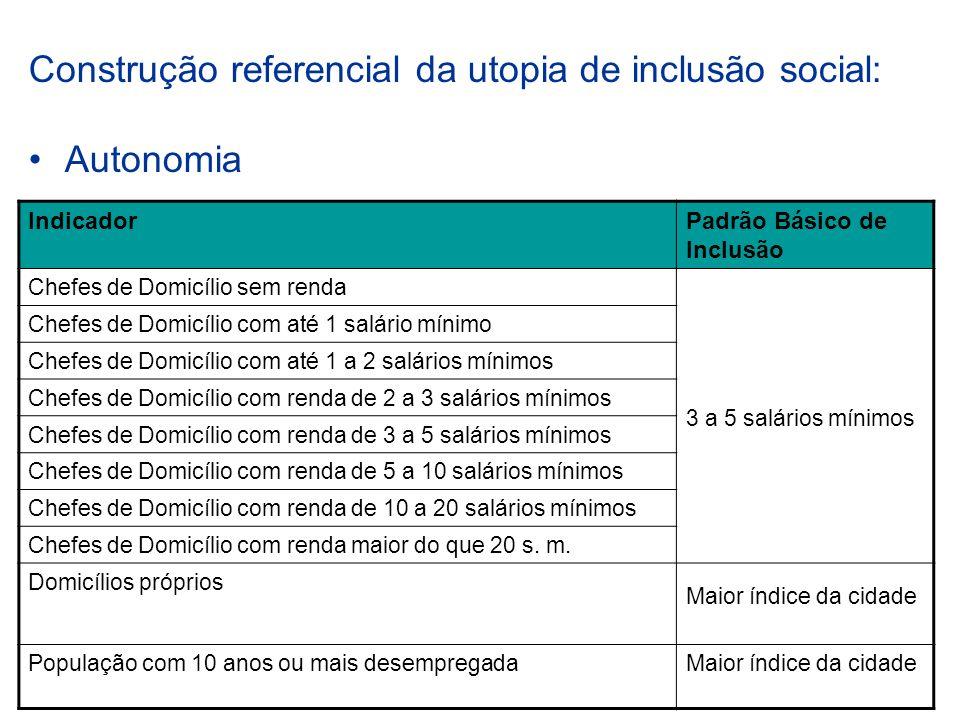 Construção referencial da utopia de inclusão social: Autonomia IndicadorPadrão Básico de Inclusão Chefes de Domicílio sem renda 3 a 5 salários mínimos