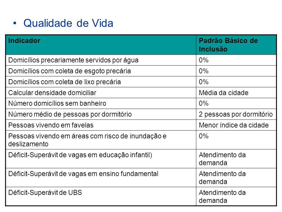 Qualidade de Vida IndicadorPadrão Básico de Inclusão Domicílios precariamente servidos por água0% Domicílios com coleta de esgoto precária0% Domicílio