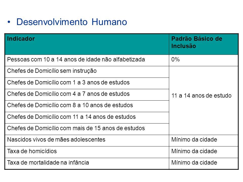 Desenvolvimento Humano IndicadorPadrão Básico de Inclusão Pessoas com 10 a 14 anos de idade não alfabetizada0% Chefes de Domicílio sem instrução 11 a