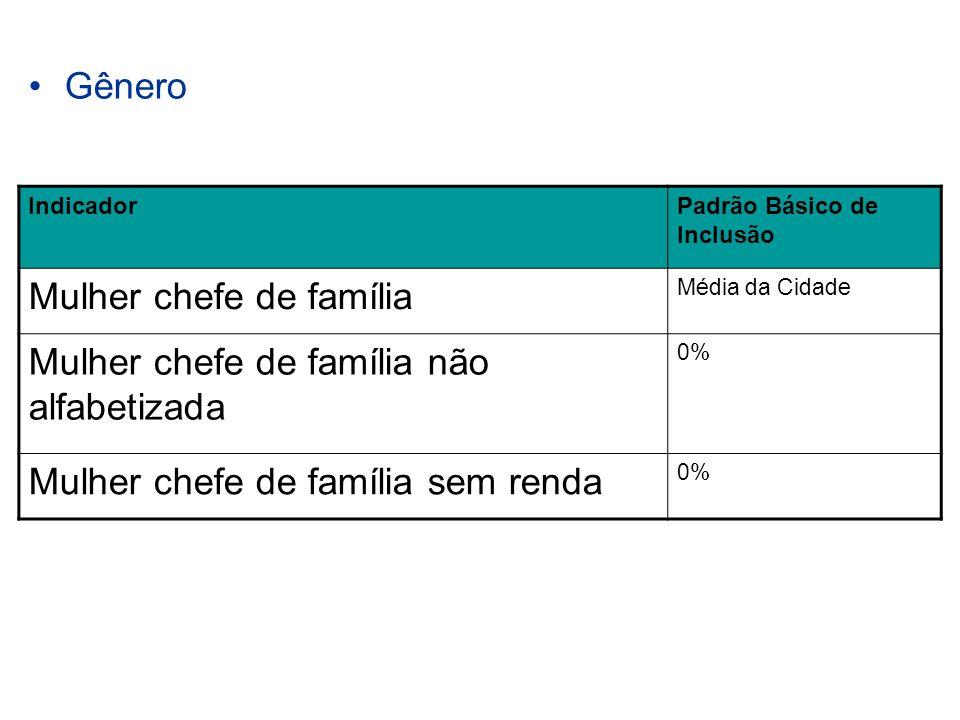 Gênero IndicadorPadrão Básico de Inclusão Mulher chefe de família Média da Cidade Mulher chefe de família não alfabetizada 0% Mulher chefe de família