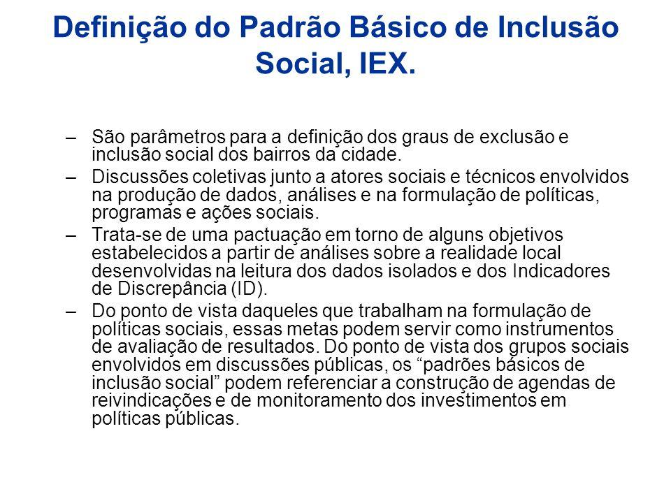 Definição do Padrão Básico de Inclusão Social, IEX. –São parâmetros para a definição dos graus de exclusão e inclusão social dos bairros da cidade. –D