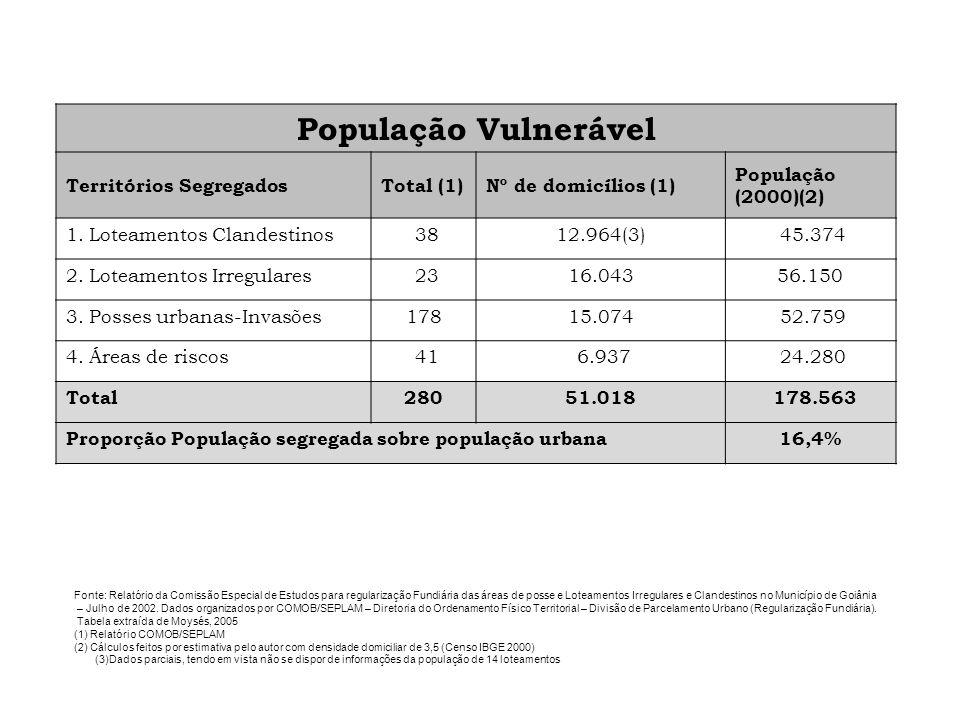 População Vulnerável Territórios SegregadosTotal (1)Nº de domicílios (1) População (2000)(2) 1. Loteamentos Clandestinos 3812.964(3) 45.374 2. Loteame
