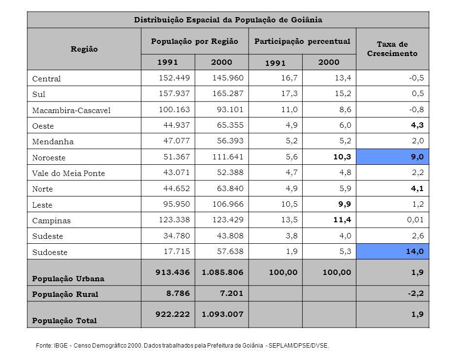 Distribuição Espacial da População de Goiânia Região População por RegiãoParticipação percentual Taxa de Crescimento 19912000 1991 2000 Central 152.44