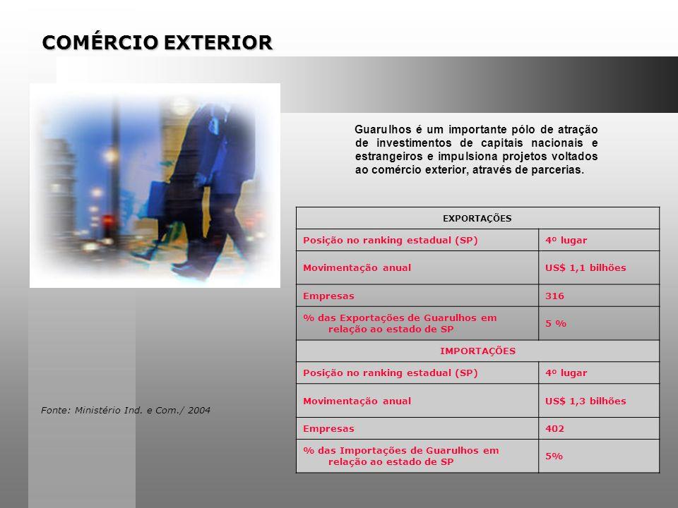 POTENCIAL COMERCIAL E PRESTAÇÃO DE SERVIÇOS 15000 Estabelecimentos Comerciais 45000 Estabelecimentos de Prestadores de Serviços e Autônomos 2 Shopping