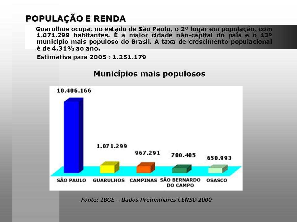 POPULAÇÃO E RENDA Guarulhos ocupa, no estado de São Paulo, o 2º lugar em população, com 1.071.299 habitantes.