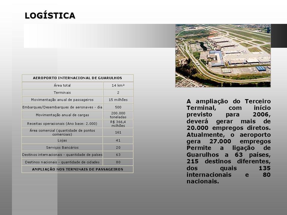 LOGÍSTICA A ampliação do Terceiro Terminal, com início previsto para 2006, deverá gerar mais de 20.000 empregos diretos.