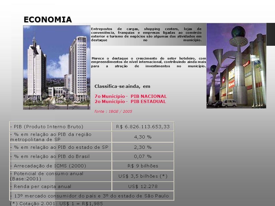 ECONOMIA Merece o destaque o crescimento do setor hoteleiro, com empreendimentos de nível internacional, contribuindo ainda mais para a atração de investimentos no município.