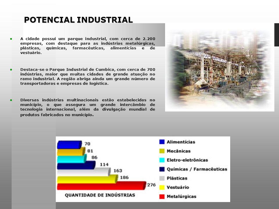 POTENCIAL INDUSTRIAL A cidade possui um parque industrial, com cerca de 2.200 empresas, com destaque para as indústrias metalúrgicas, plásticas, químicas, farmacêuticas, alimentícias e de vestuário.