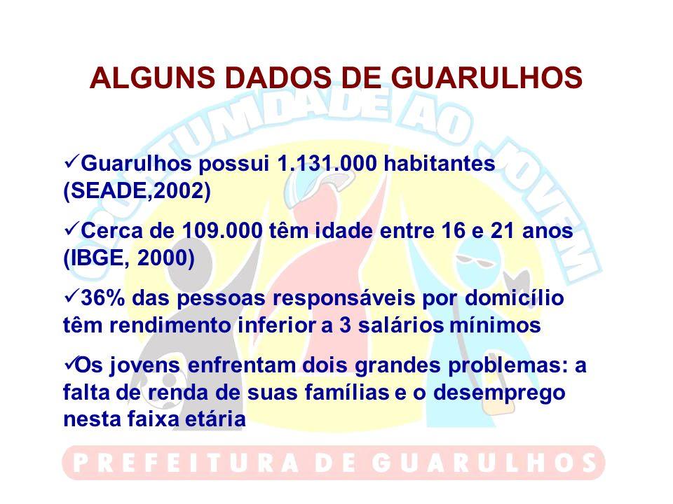 ALGUNS DADOS DE GUARULHOS Guarulhos possui 1.131.000 habitantes (SEADE,2002) Cerca de 109.000 têm idade entre 16 e 21 anos (IBGE, 2000) 36% das pessoa