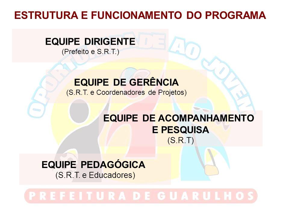 ESTRUTURA E FUNCIONAMENTO DO PROGRAMA EQUIPE DIRIGENTE (Prefeito e S.R.T.) EQUIPE DE GERÊNCIA (S.R.T. e Coordenadores de Projetos) EQUIPE PEDAGÓGICA (
