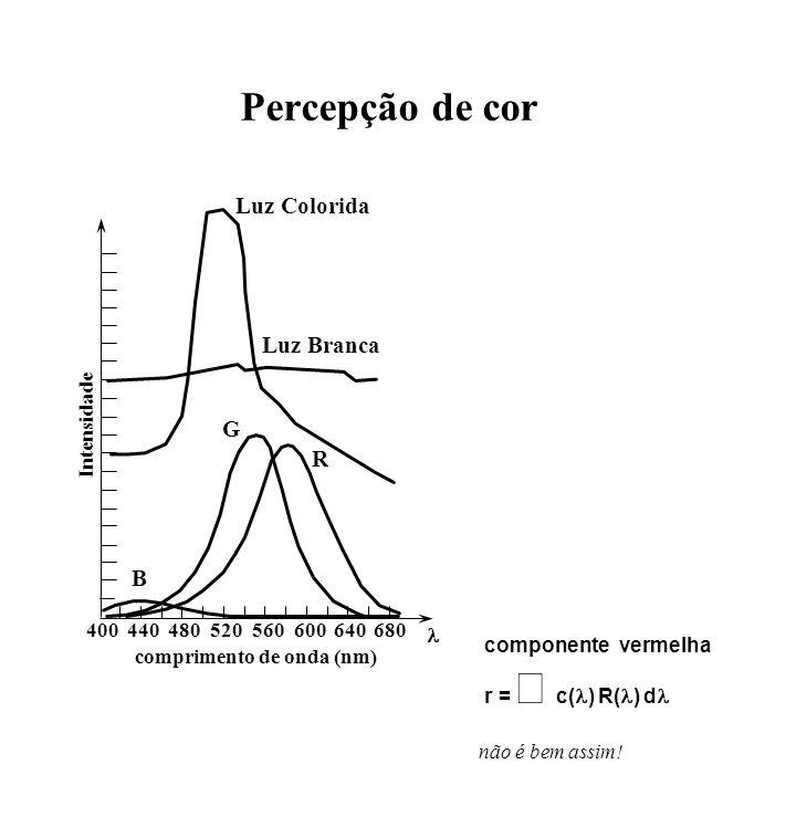 Percepção de cor 400440480520560600640680 Intensidade comprimento de onda (nm) B G R Luz Colorida Luz Branca componente vermelha r = c( ) R( ) d não é