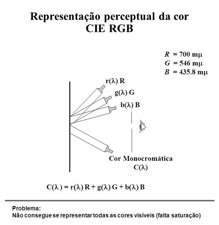 Representação perceptual da cor CIE RGB r( ) R g( ) G b( ) B Cor Monocromática C( ) Problema: Não consegue se representar todas as cores visíveis (fal