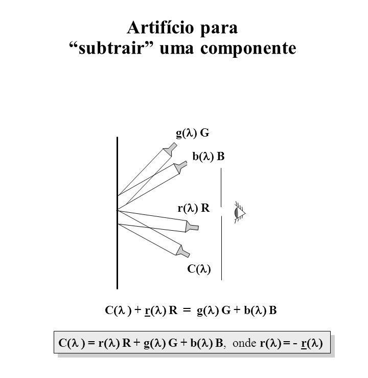 Artifício para subtrair uma componente C + r R = g G + b B C = r R + g G + b B, onde r = - r r( ) R g( ) G b( ) B C( )