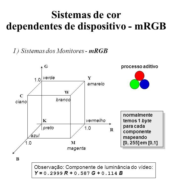 Sistemas de cor dependentes de dispositivo - mRGB I ) Sistemas dos Monitores - mRGB R G B 1.0 Y M C W K vermelho azul preto verde amarelo ciano magent