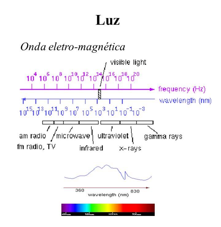 Espaço de cor do olho humado Olho humano: Cones (RGB) e Bastonetes (cegos para cor).02 0.04.06.08.10.12.14.16.18.20 400440480520560600640680 fração de luz absorvida por cada cone comprimento de onda (m ) B G R