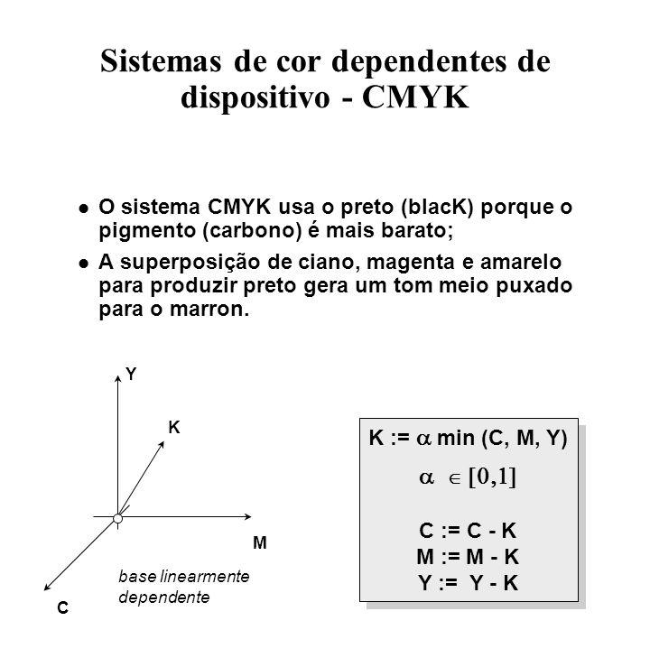 Sistemas de cor dependentes de dispositivo - CMYK K := min (C, M, Y) C := C - K M := M - K Y := Y - K K := min (C, M, Y) C := C - K M := M - K Y := Y