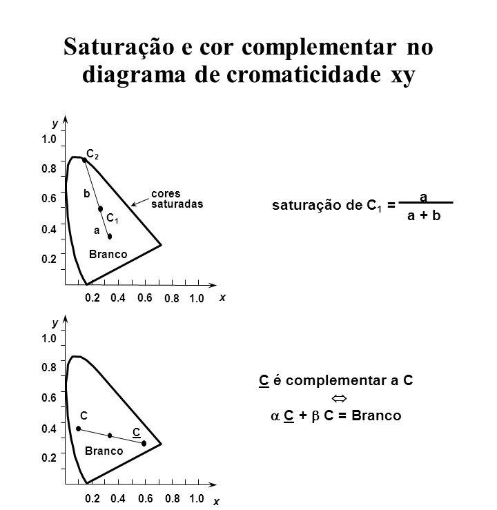 y x 0.20.40.6 0.81.0 Branco 0.2 0.4 0.6 0.8 1.0 C2C2 C1C1 cores saturadas a b saturação de C 1 = a a + b y x 0.20.40.60.81.0 Branco 0.2 0.4 0.6 0.8 1.
