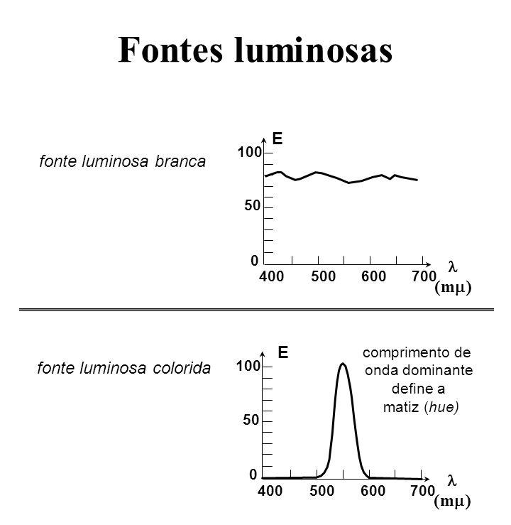 Características das fontes luminosas 400500600700 m E matiz (hue) comprimento de onda dominante define a matiz (hue) 400500600700 m E brilho (brightness) intensidade define o brilho (brightness) 400500600700 m E saturação a concentração no comprimento de onda dominante define a saturação ou pureza cores pastéis são menos saturadas ou menos puras