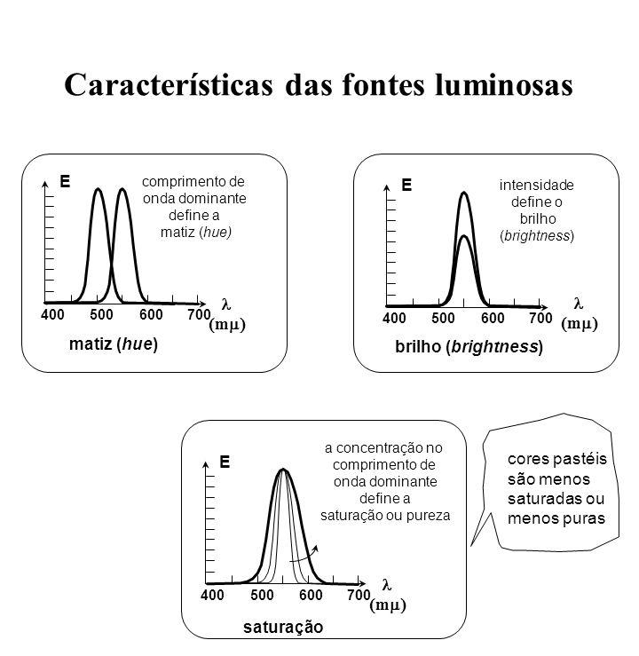 Características das fontes luminosas 400500600700 m E matiz (hue) comprimento de onda dominante define a matiz (hue) 400500600700 m E brilho (brightne
