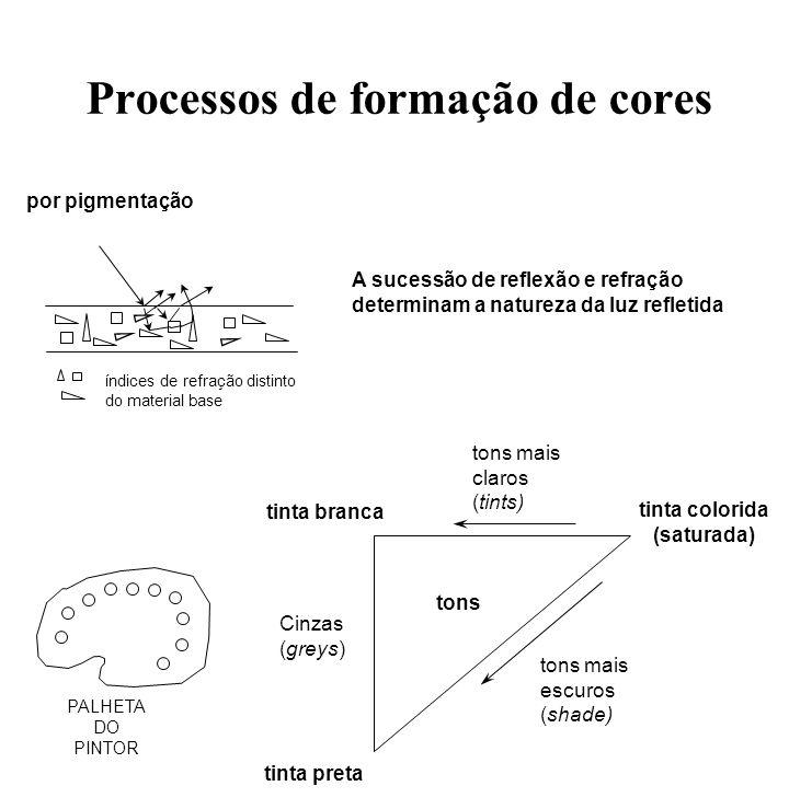 Processos de formação de cores subtrativos Luz branca Filtro verde Luz verde filtros ou corantes aditivos EiEi EfEf t E f ( ) = t( ).