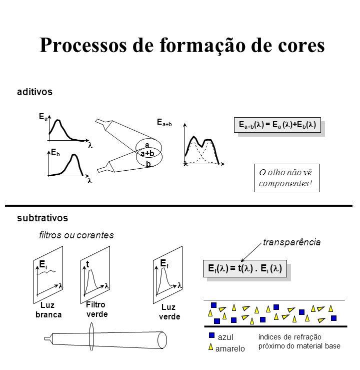 Processos de formação de cores subtrativos Luz branca Filtro verde Luz verde filtros ou corantes aditivos EiEi EfEf t E f ( ) = t( ). E i ( ) transpar