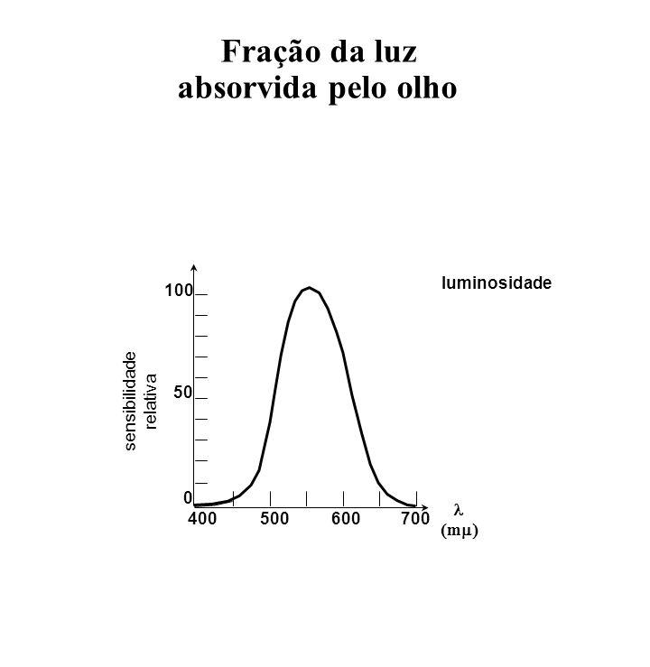 Fração da luz absorvida pelo olho 400500600700 0 50 100 sensibilidade relativa m luminosidade