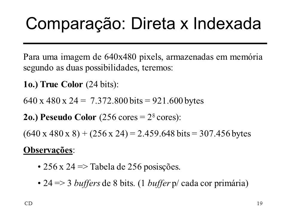 CD19 Comparação: Direta x Indexada Para uma imagem de 640x480 pixels, armazenadas em memória segundo as duas possibilidades, teremos: 1o.) True Color