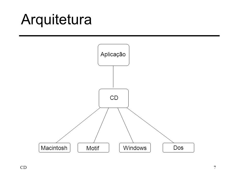 CD7 Arquitetura Aplicação CD Dos Macintosh Motif Windows