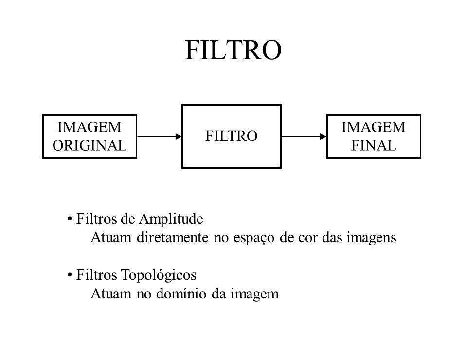 FILTRO IMAGEM ORIGINAL FILTRO IMAGEM FINAL Filtros de Amplitude Atuam diretamente no espaço de cor das imagens Filtros Topológicos Atuam no domínio da