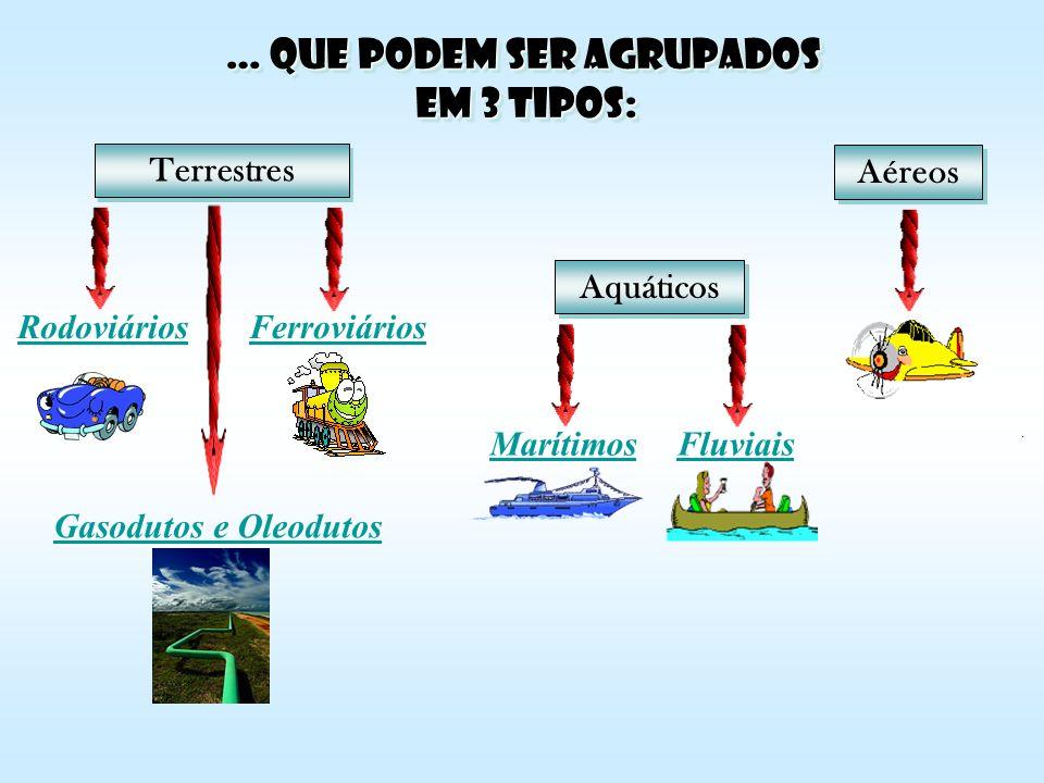 … que podem ser agrupados em 3 tipos: Terrestres Aéreos Aquáticos Marítimos Fluviais Ferroviários Rodoviários Gasodutos e Oleodutos Gasodutos e Oleodu