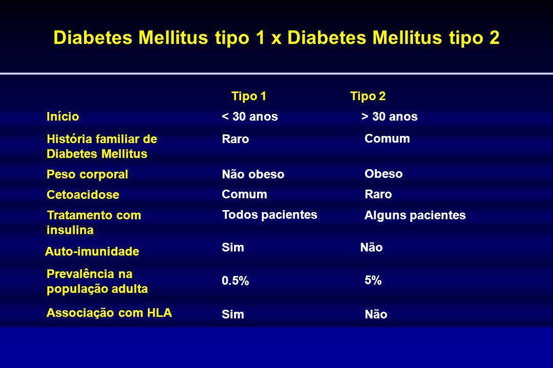 Diabetes Mellitus tipo 1 x Diabetes Mellitus tipo 2 Tipo 1 Tipo 2 Início< 30 anos> 30 anos História familiar de Diabetes Mellitus Raro Comum Peso corp