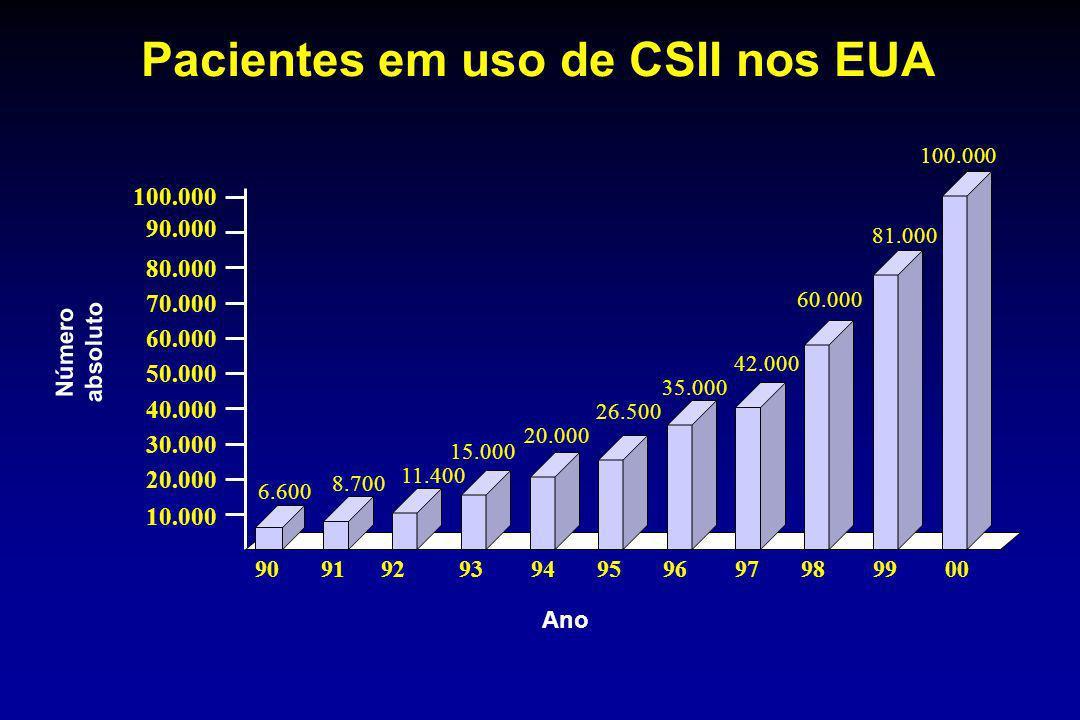 Pacientes em uso de CSII nos EUA 10.000 20.000 30.000 40.000 50.000 60.000 70.000 80.000 90.000 100.000 90 91 92 93 94 95 96 97 98 99 00 6.600 8.700 1