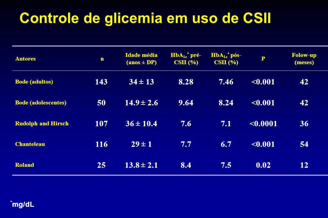 Autores n Idade média (anos ± DP) HbA 1c * pré- CSII (%) HbA 1c * pós- CSII (%) P Folow-up (meses) Bode (adultos) 14334 ± 138.287.46<0.00142 Bode (ado