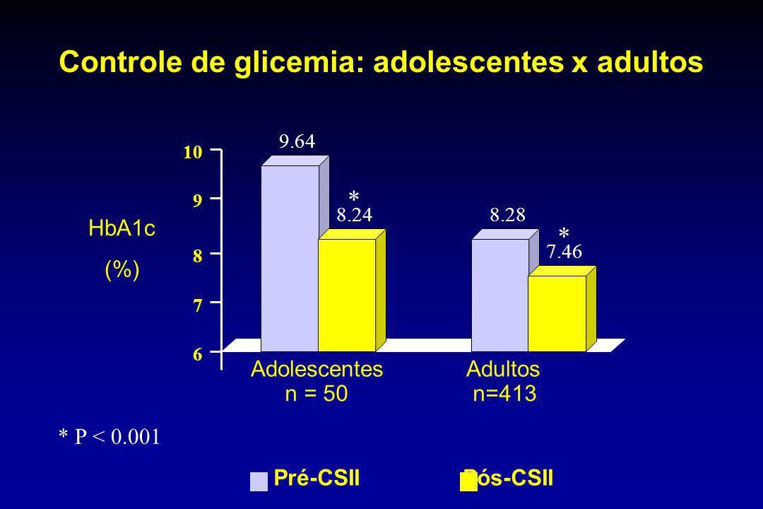 Adolescentes Adultos n = 50 n=413 Pré-CSII Pós-CSII 10 9 8 7 6 HbA1c (%) 9.64 8.248.28 7.46 * * * P < 0.001 Controle de glicemia: adolescentes x adult