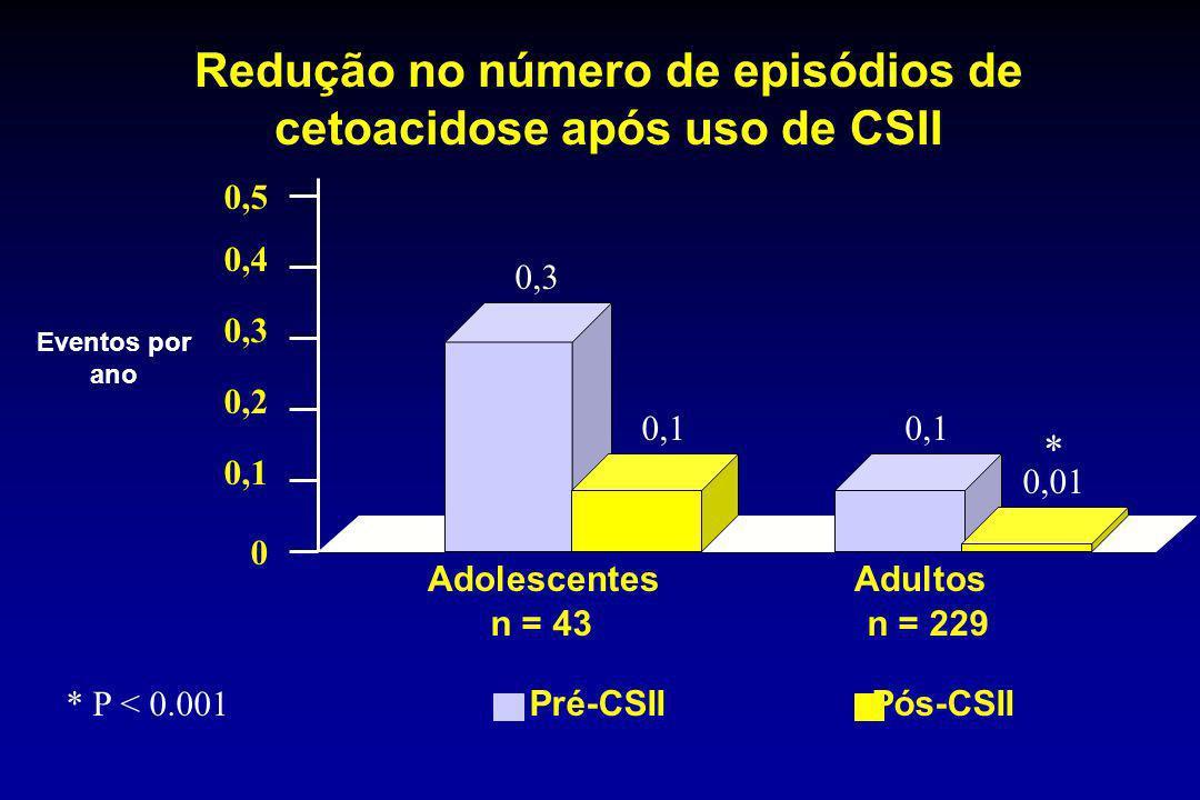 Pré-CSII Pós-CSII * P < 0.001 0 0,1 0,2 0,3 0,4 0,5 0,1 0,3 0,01 Adolescentes Adultos n = 43 n = 229 * Eventos por ano Redução no número de episódios