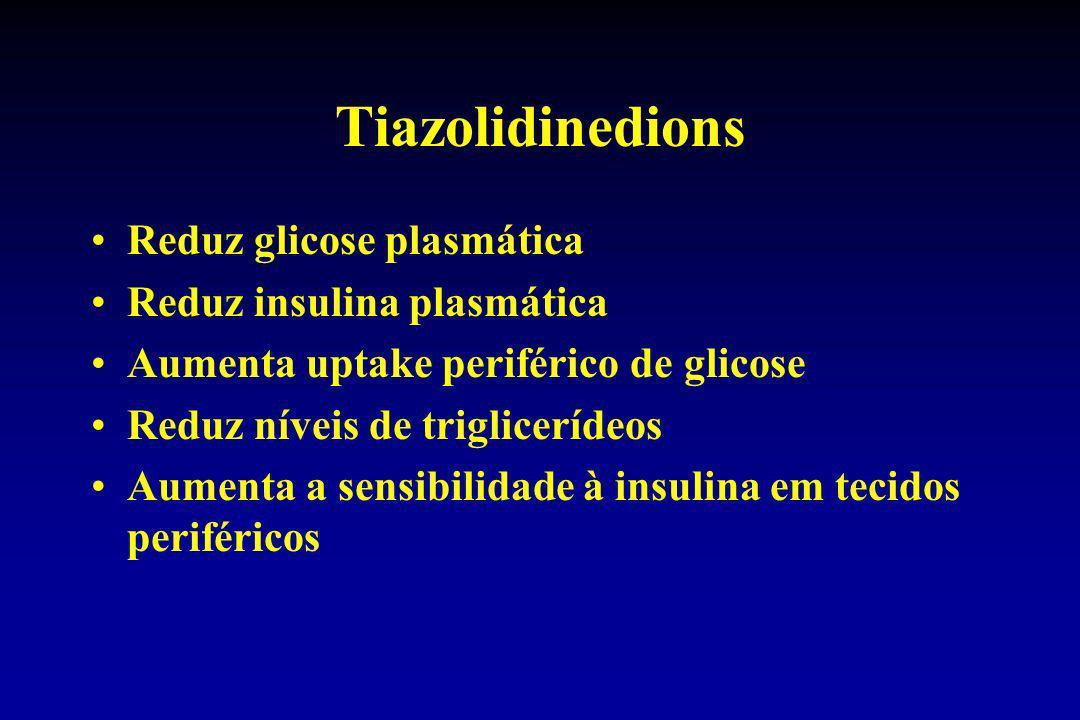 Tiazolidinedions Reduz glicose plasmática Reduz insulina plasmática Aumenta uptake periférico de glicose Reduz níveis de triglicerídeos Aumenta a sens